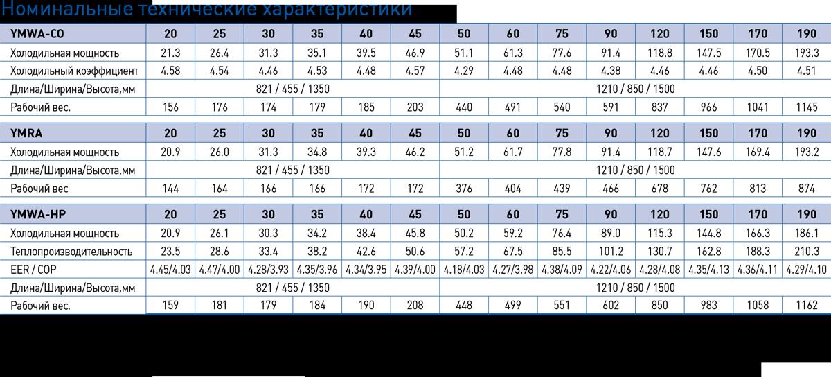 YMWA-YMRA-29-190kW-p32-table